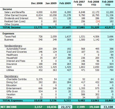 personal income statement february 2009