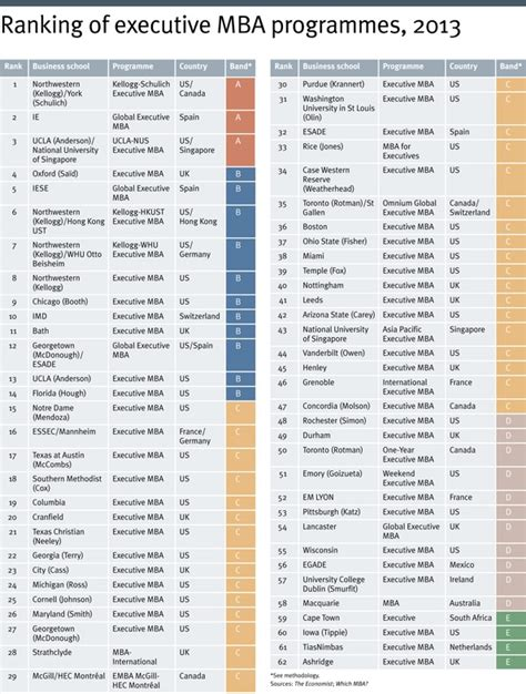 Mba Rankings by Executive Mba Ranking Which Mba The Economist