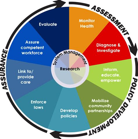essentials of health policy and includes the 2018 annual health reform update health in all policies kent county michigan