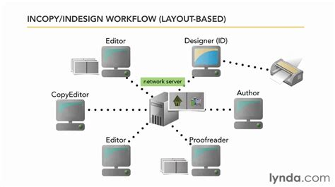 incopy workflow exploring how indesign and incopy work together lynda