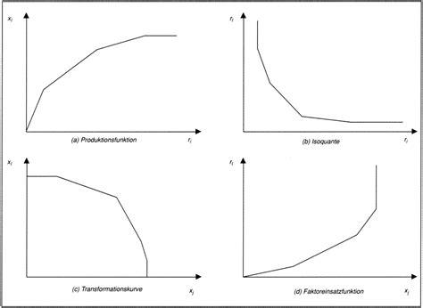 wann ist eine funktion ganzrational produktionstheorie aktivit 228 tsanalytische das