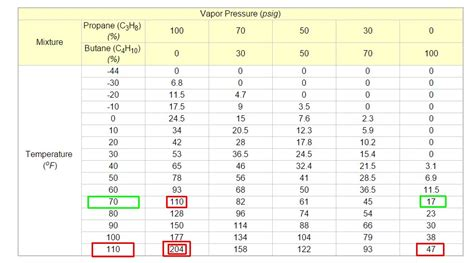how is mixed formula at room temp combustion how can i turn home gas lpg from liquid to gas engineering stack exchange