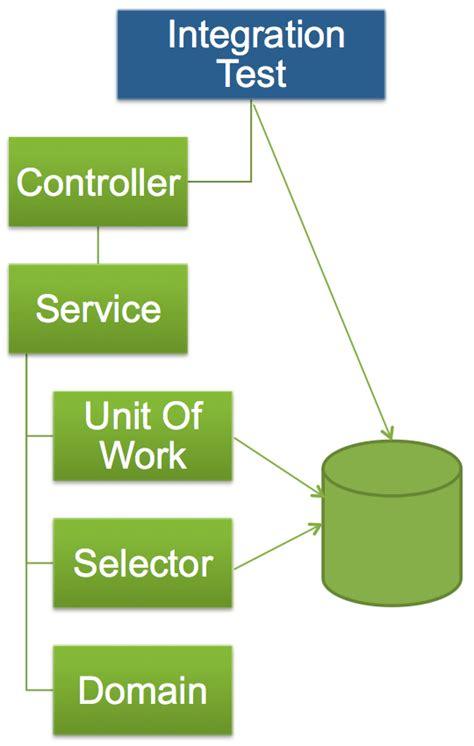 state pattern unit test unit testing apex enterprise patterns and apexmocks