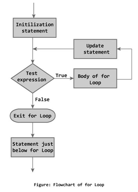 for loop flowchart in c c programming for loop