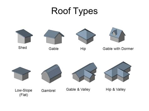 Roof Types Types Of Gable Roof Ldnmen