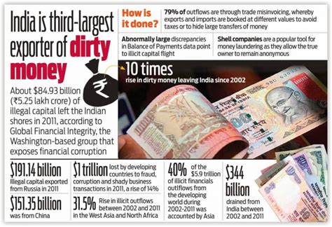 Black Money And Indian Economy Essay by India Demonetization Impact 50 Day War Against Black Money