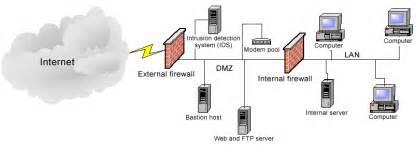 home network design dmz demilitarized zone dmz pokcoh dimana mana