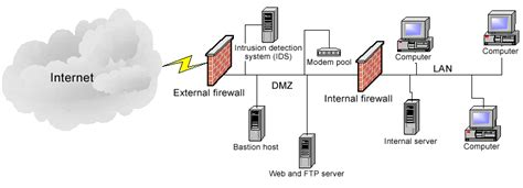 Home Network Design Dmz Demilitarized Zone Dmz Pokcoh Dimana Mana