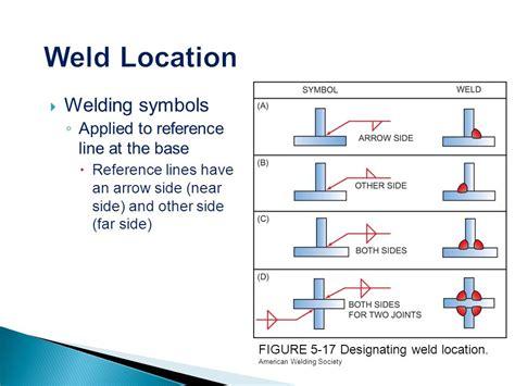 Similiar Arrow Side Weld Symbol Keywords