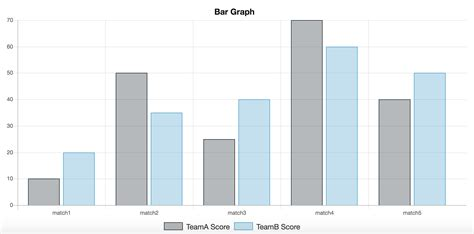 graph chart what is a bar graph