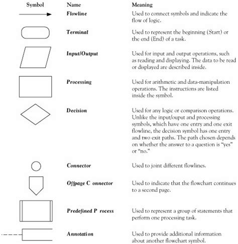 visual basic flowchart symbols section 2 2 programming tools introduction to