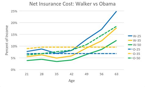 walker cost data wonk will walker plan to replace obamacare work 187 milwaukee