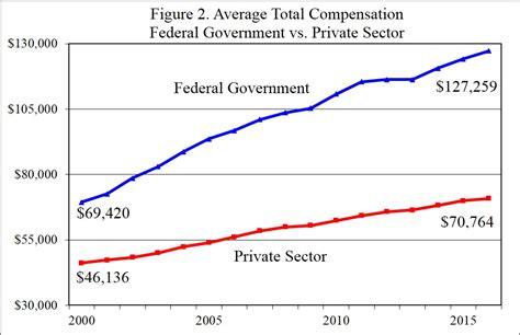 reforming federal worker pay and benefits downsizing the federal government