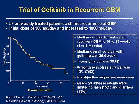 pattern analysis glioma glioma recurrent glioma prognosis