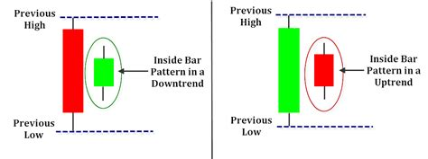 candlestick pattern psychology how to trade inside bar candlestick patterns backtestwizard