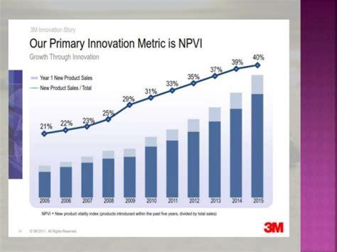 3m Mba Internship by 3m Innovation
