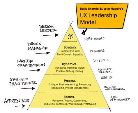 a model for ux career growth adaptive path