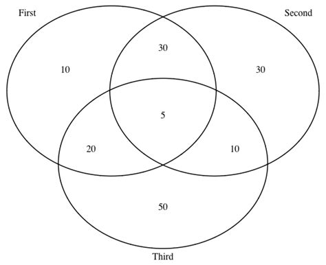 drawing a venn diagram r venndiagram labels stack overflow