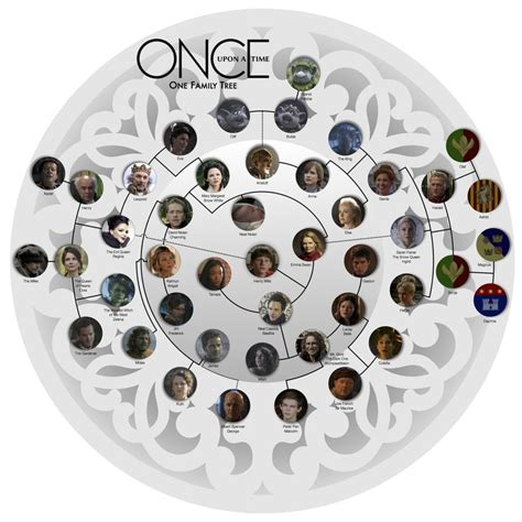 a for all time family tree once upon a time family tree wow they did it once