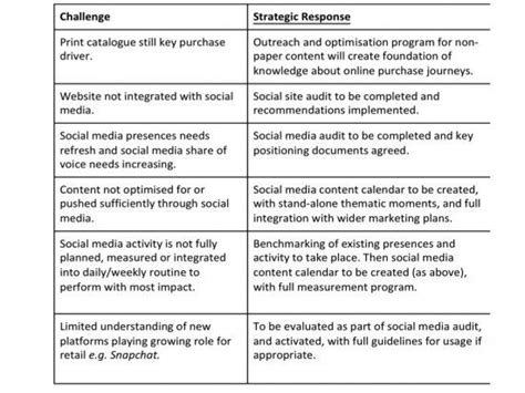 How To Create A Social Media Strategy Plan Smart Insights Creating A Social Media Plan Template