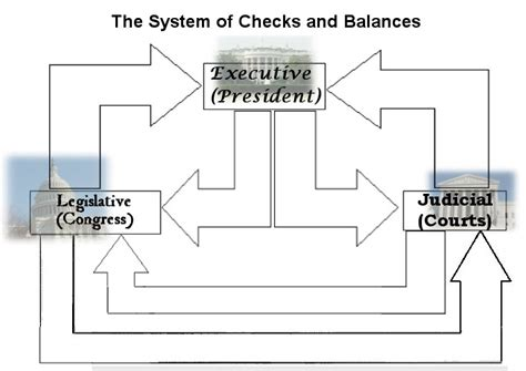 Background Check Government Checks And Balances Worksheet Worksheets Releaseboard Free Printable Worksheets And