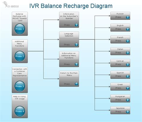 interactive diagram software interactive voice response network diagram