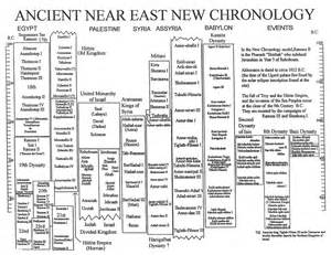 opinions on chronology of the ancient near east