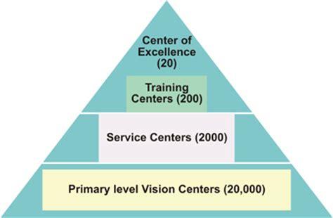 vision   resource