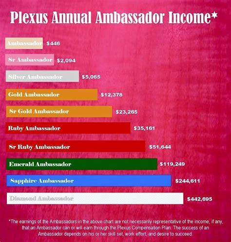 Income Search Annual Income Driverlayer Search Engine