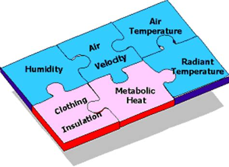 what is thermal comfort hse thermal comfort the six basic factors