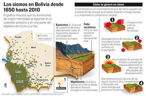 limites de friccion los sismos en bolivia se registra al menos un sismo de baja intensidad cada d 237 a la raz 243 n