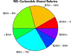 Siuc Mba Internship by Southern Illinois Carbondale Studentsreview