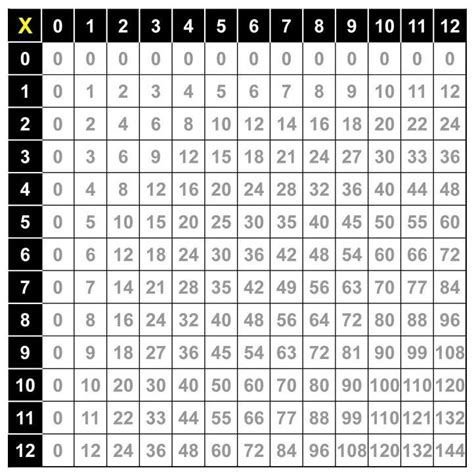Math Multiplication Table by Multiplication Chart More Photos