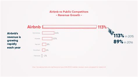 airbnb revenue how to ace global marketing like airbnb
