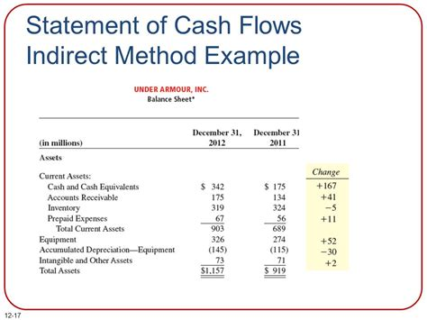 Statement Of Cash Flows Ppt Download Statement Of Flows Indirect Method Template Excel