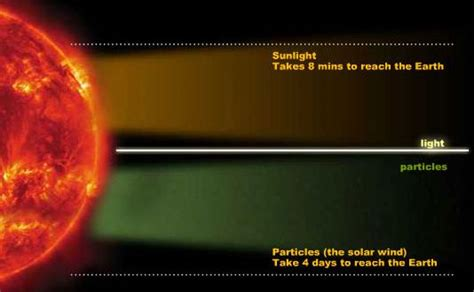 Light From Sun To Earth by Speed Of Light Calculated In Vedas Of Ancient India Rig Veda