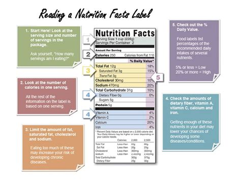 read info why you should care reading a nutrition label