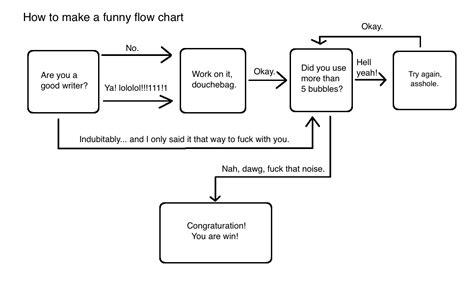humorous flowcharts flowcharts car interior design