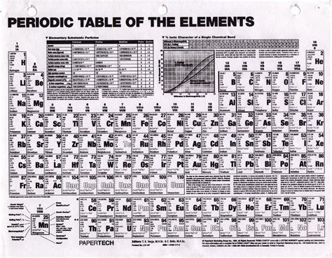 tavola periodica completa di tutto da stare complete periodic table with everything new calendar