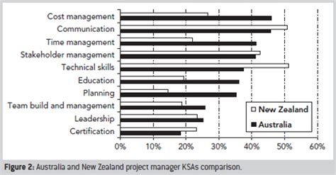 Mba Comparison Australia by Recruiting Project Managers Comparative Analysis