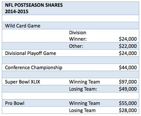 How Much Money For Winning Super Bowl - what players get paid for winning the super bowl nightly