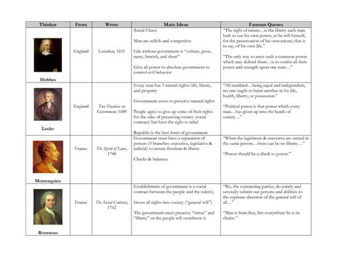 nationalism and sectionalism worksheet enlightenment thinkers chart by 3yk4i0u has the