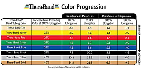 theraband colors thera band colors sequence resistance levels