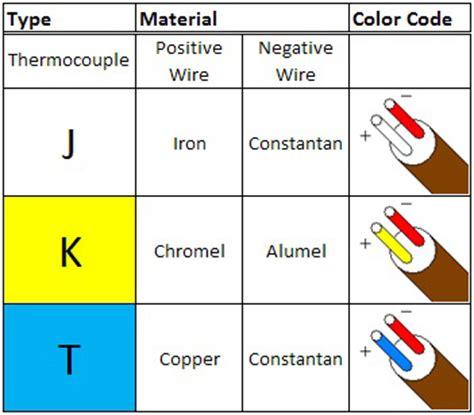 thermocouple wire color bulk thermocouple wire bulk thermocouple wire various