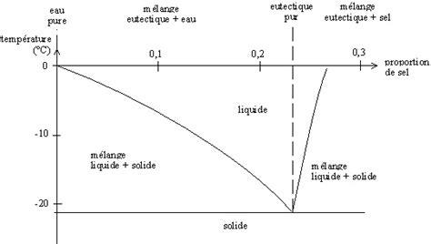 diagramme binaire liquide vapeur eau sel cours de sciences physiques cinqui 232 me