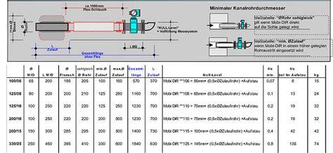 penzberg möbel kg rohr dn 150 interesting be und with kg rohr dn 150