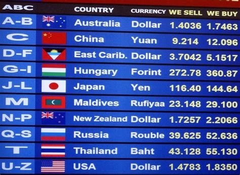 Opinions On Exchange Rate