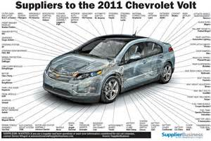 Manufacturer Of Chevrolet 301 Moved Permanently