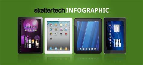 Handphone Samsung Galaxy Tab 2 infographic samsung galaxy tab 10 1 vs apple 2 vs