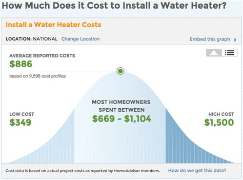 how much does it cost to put in a bathroom water heater cost and advise